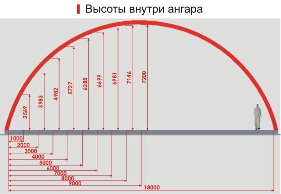 Арочные ангары Екатеринбург