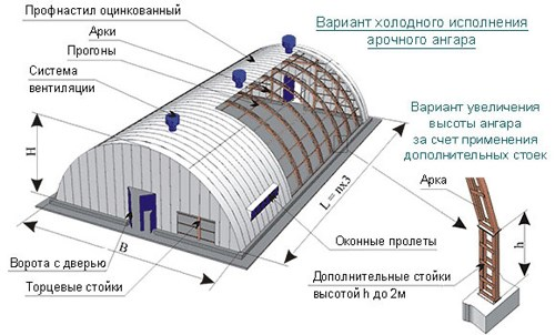 Каркасный арочный ангар Екатеринбург