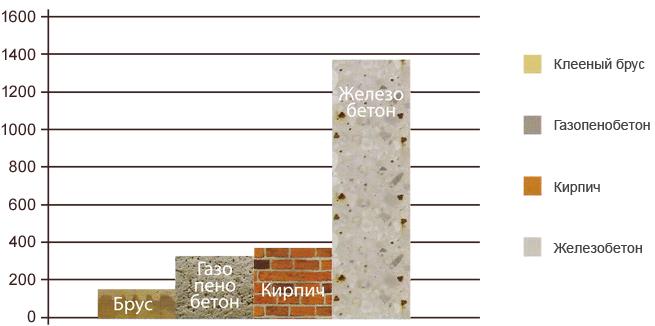 Проекты домов из бруса 6х9
