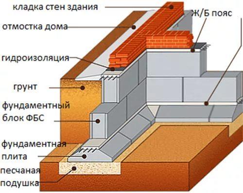Фундамент из блоков ФБС в Екатеринбурге