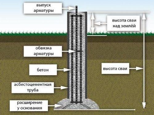 Фундамент из буронабивных свай в Екатеринбурге